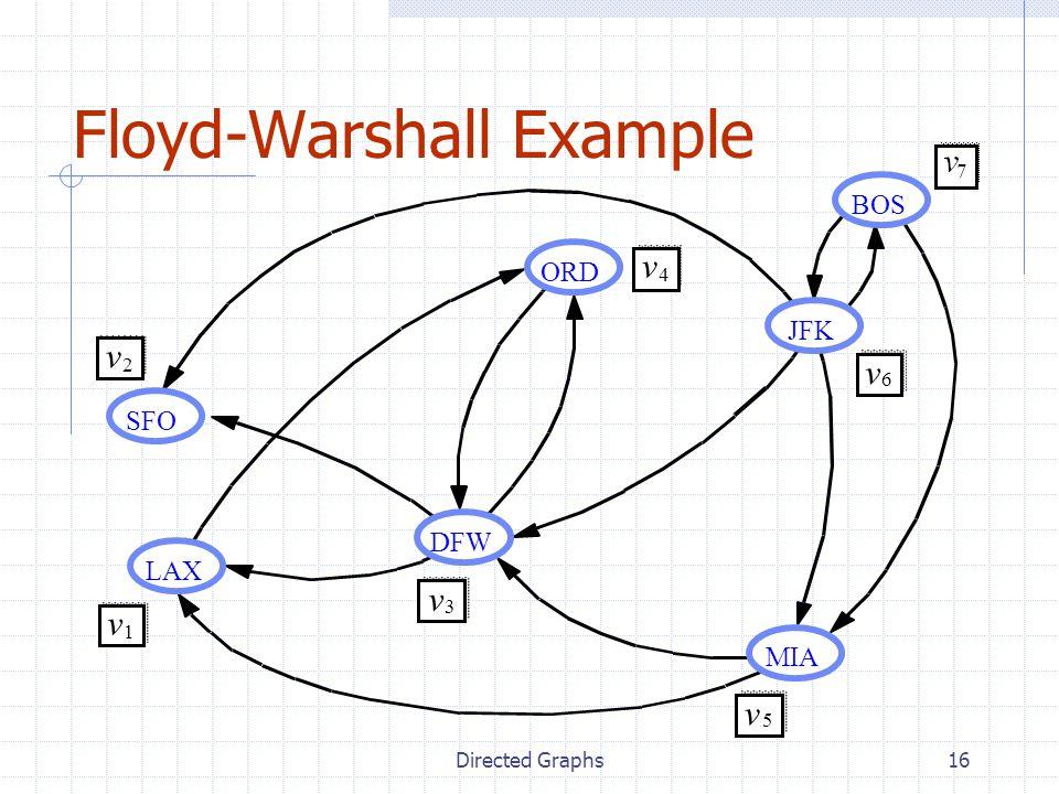 Floyd-Warshall Example