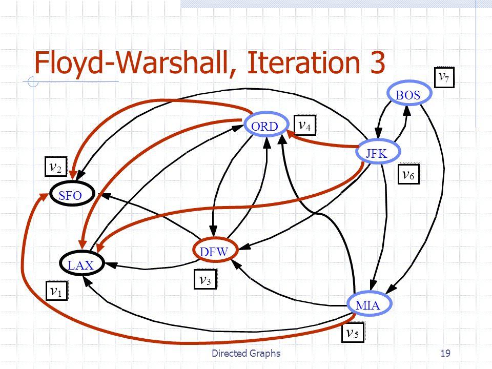 Floyd-Warshall, Iteration 3