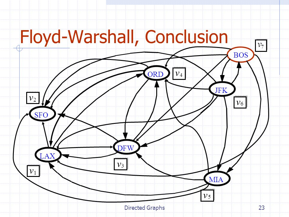 Floyd-Warshall, Conclusion
