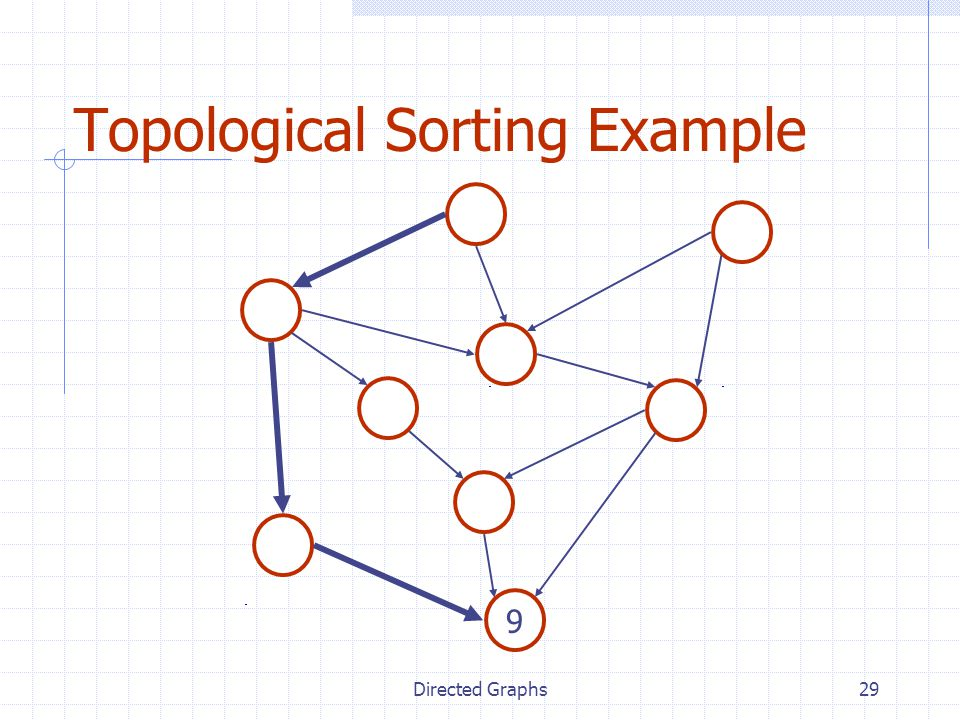 Topological Sorting Example