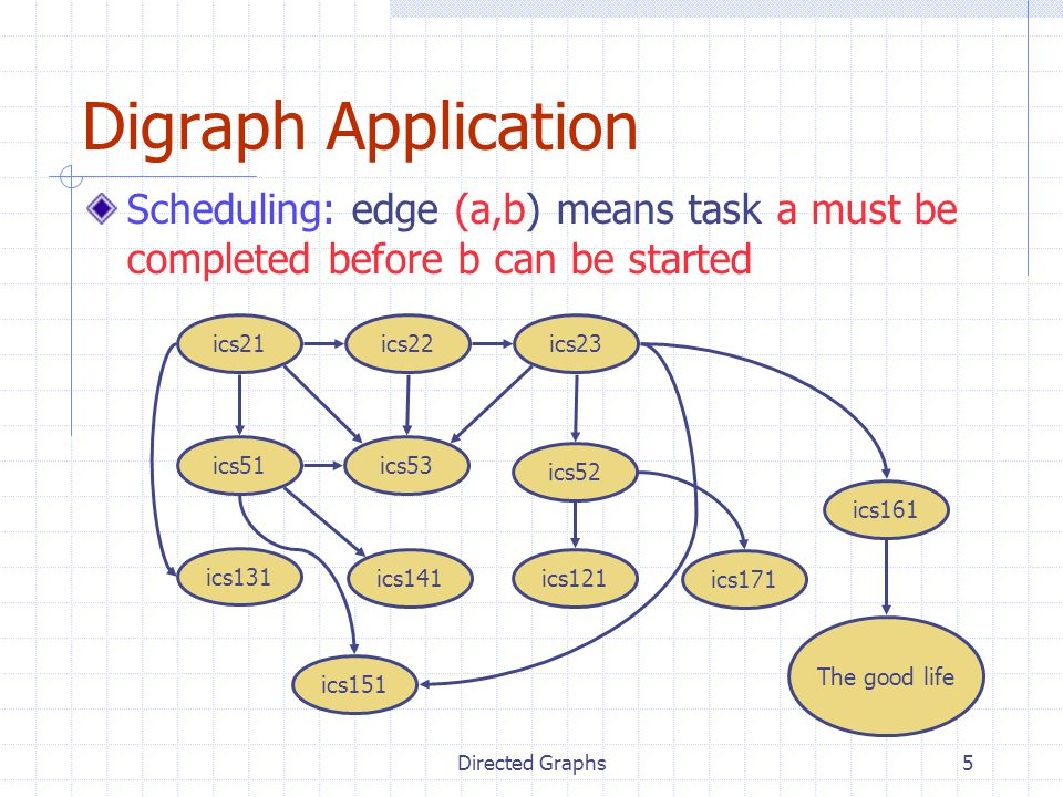 Digraph Application Scheduling: edge (a,b) means task a must be completed before b can be started. ics21.
