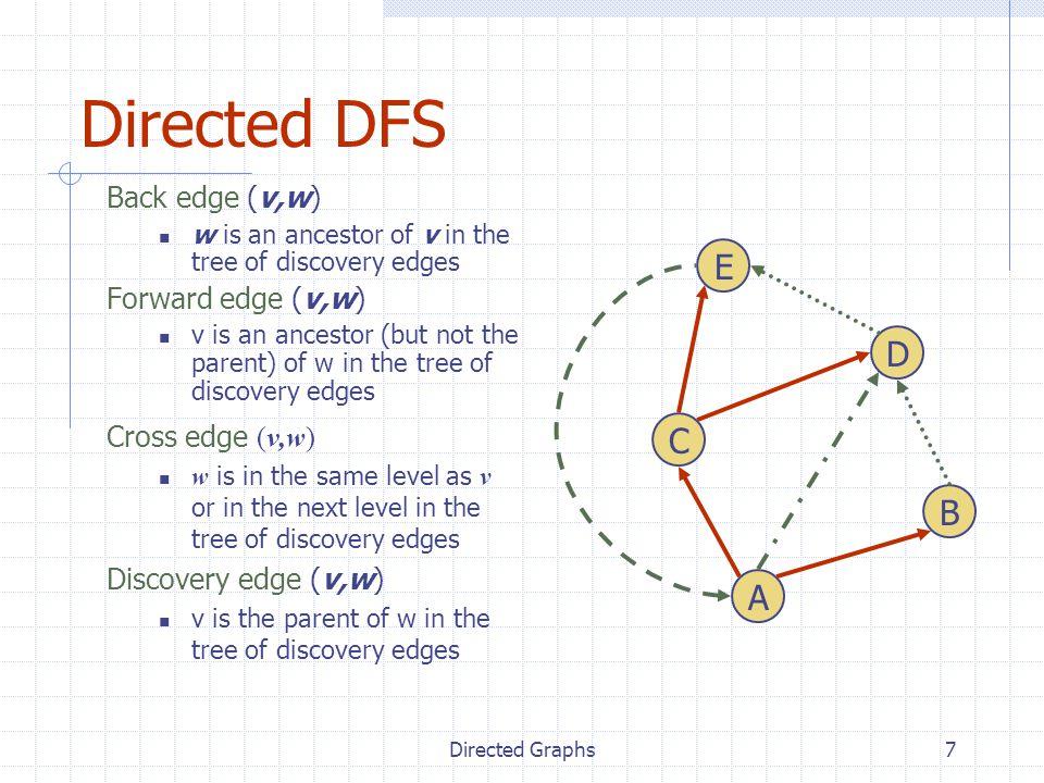Directed DFS E D C B A Back edge (v,w) Forward edge (v,w)