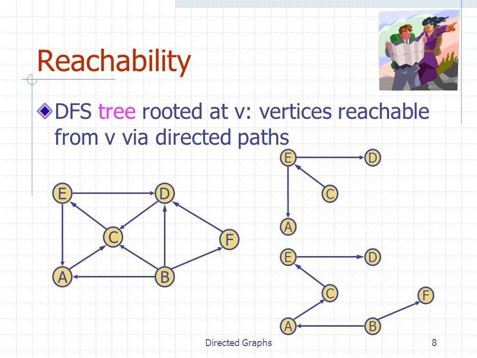 Reachability DFS tree rooted at v: vertices reachable from v via directed paths. E. D. E. D. C.