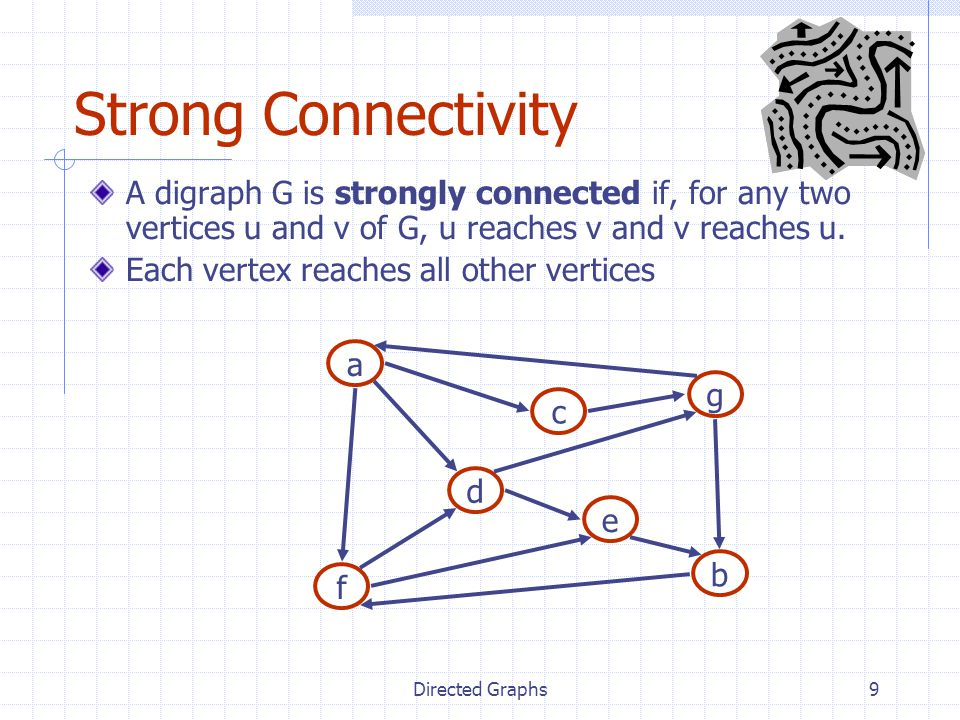 Strong Connectivity A digraph G is strongly connected if, for any two vertices u and v of G, u reaches v and v reaches u.