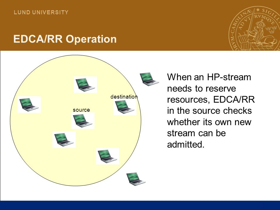 EDCA/RR Operation When an HP-stream needs to reserve resources, EDCA/RR in the source checks whether its own new stream can be admitted.