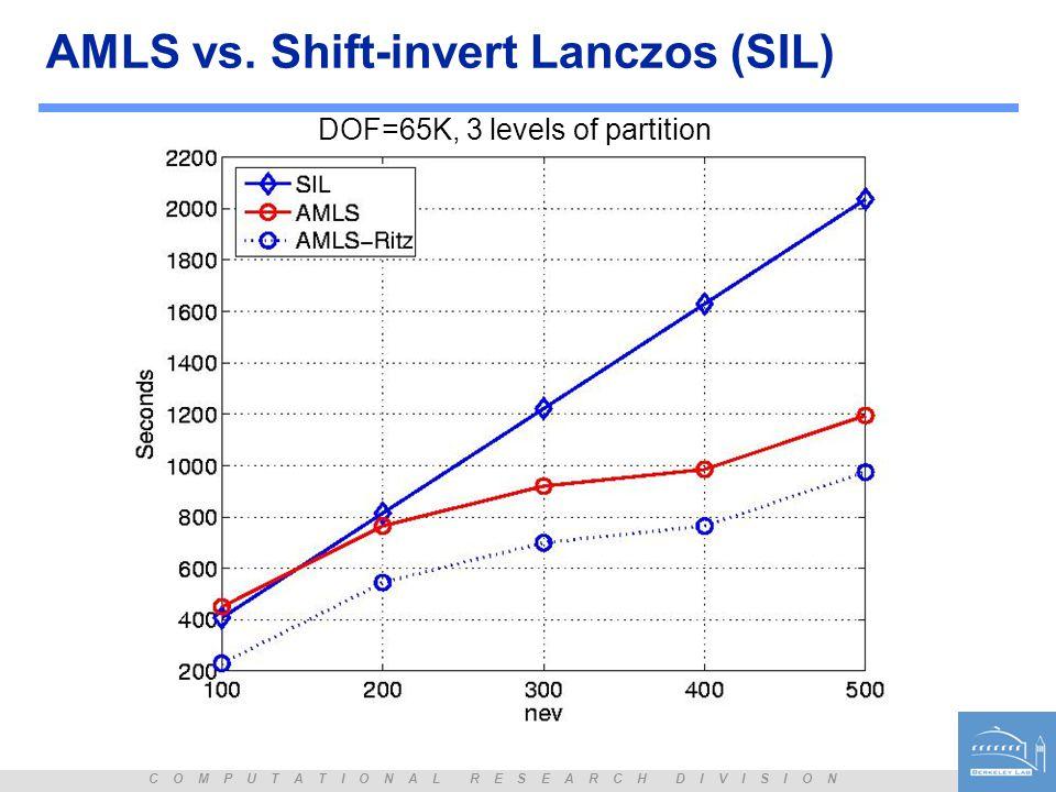 AMLS vs. Shift-invert Lanczos (SIL)
