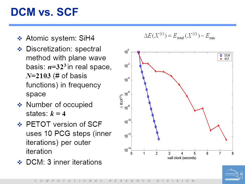 DCM vs. SCF Atomic system: SiH4