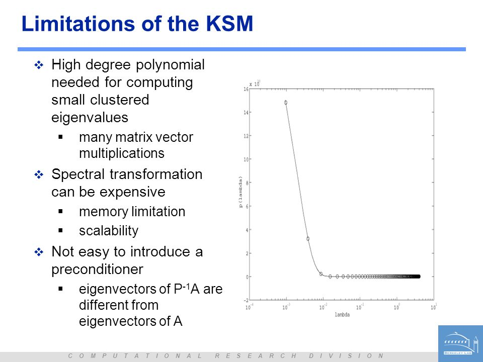 Limitations of the KSM High degree polynomial needed for computing small clustered eigenvalues. many matrix vector multiplications.