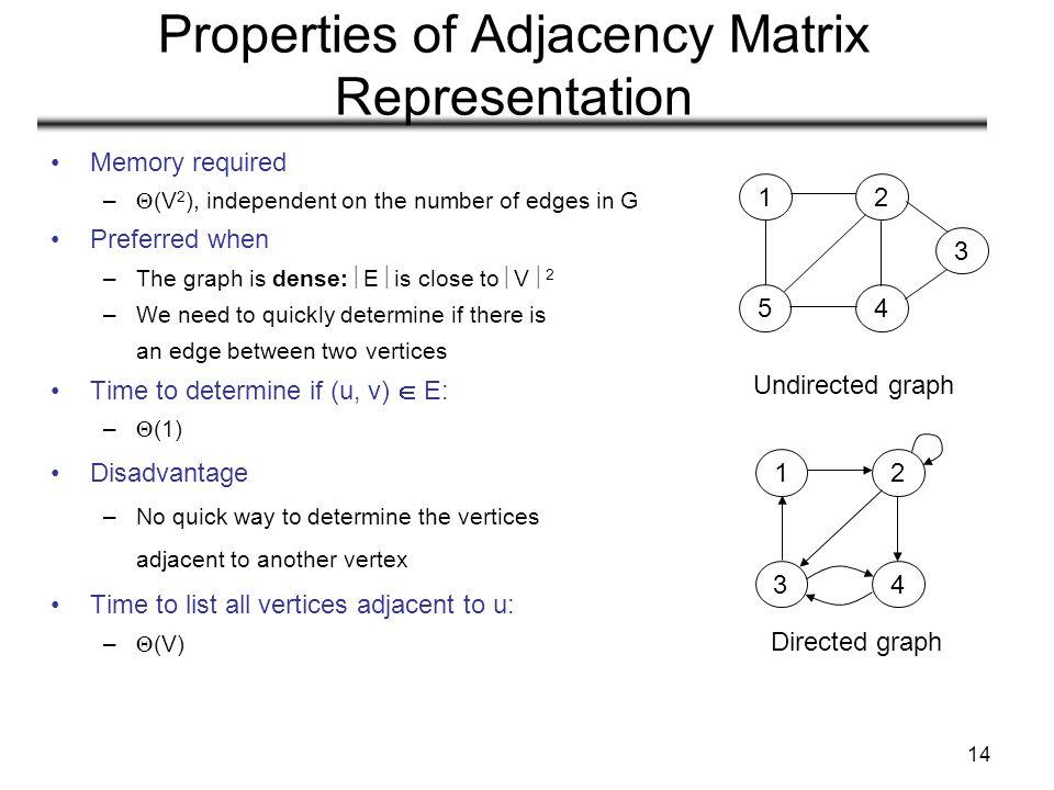 Properties of Adjacency Matrix Representation