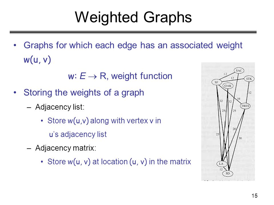 Weighted Graphs Graphs for which each edge has an associated weight w(u, v) w: E  R, weight function.