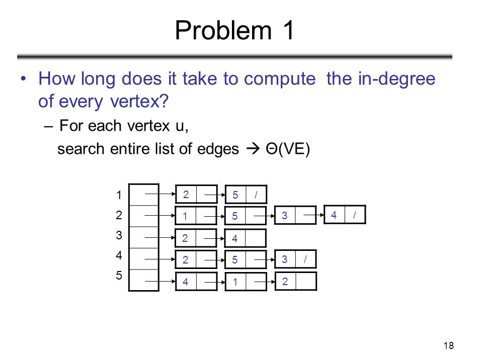 Problem 1 How long does it take to compute the in-degree of every vertex For each vertex u, search entire list of edges  Θ(VE)