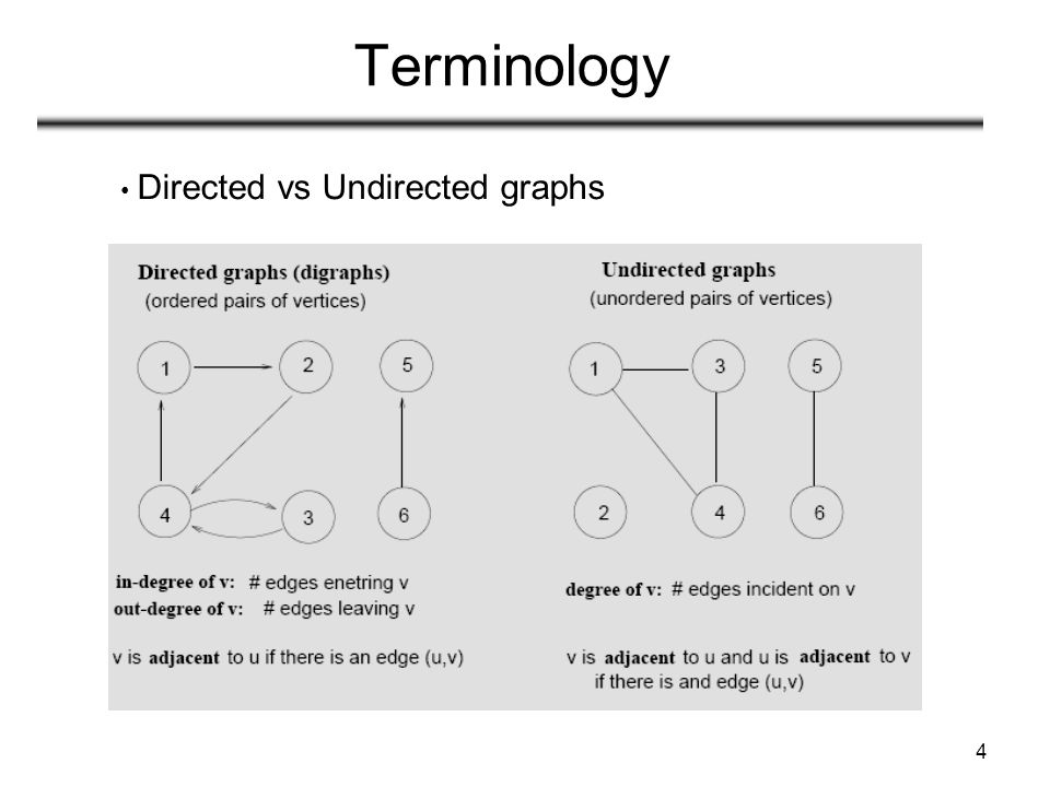 Terminology Directed vs Undirected graphs