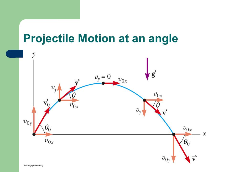 Projectile Motion at an angle