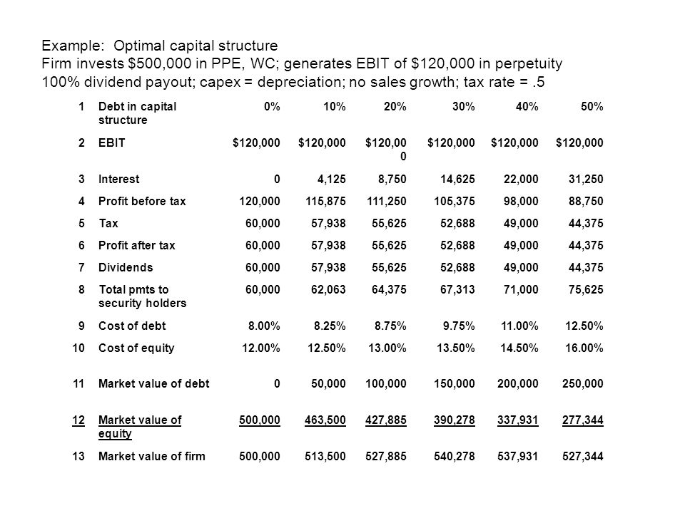 Example: Optimal capital structure Firm invests $500,000 in PPE, WC; generates EBIT of $120,000 in perpetuity 100% dividend payout; capex = depreciation; no sales growth; tax rate = .5