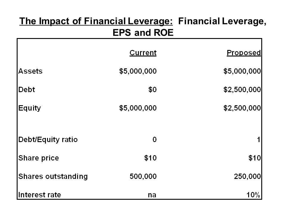 The Impact of Financial Leverage: Financial Leverage, EPS and ROE