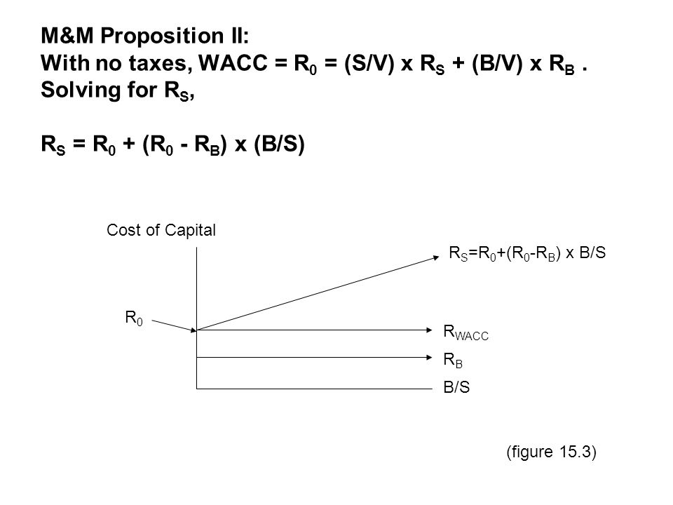 M&M Proposition II: With no taxes, WACC = R0 = (S/V) x RS + (B/V) x RB
