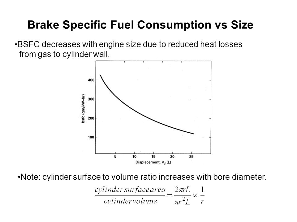 Brake Specific Fuel Consumption vs Size