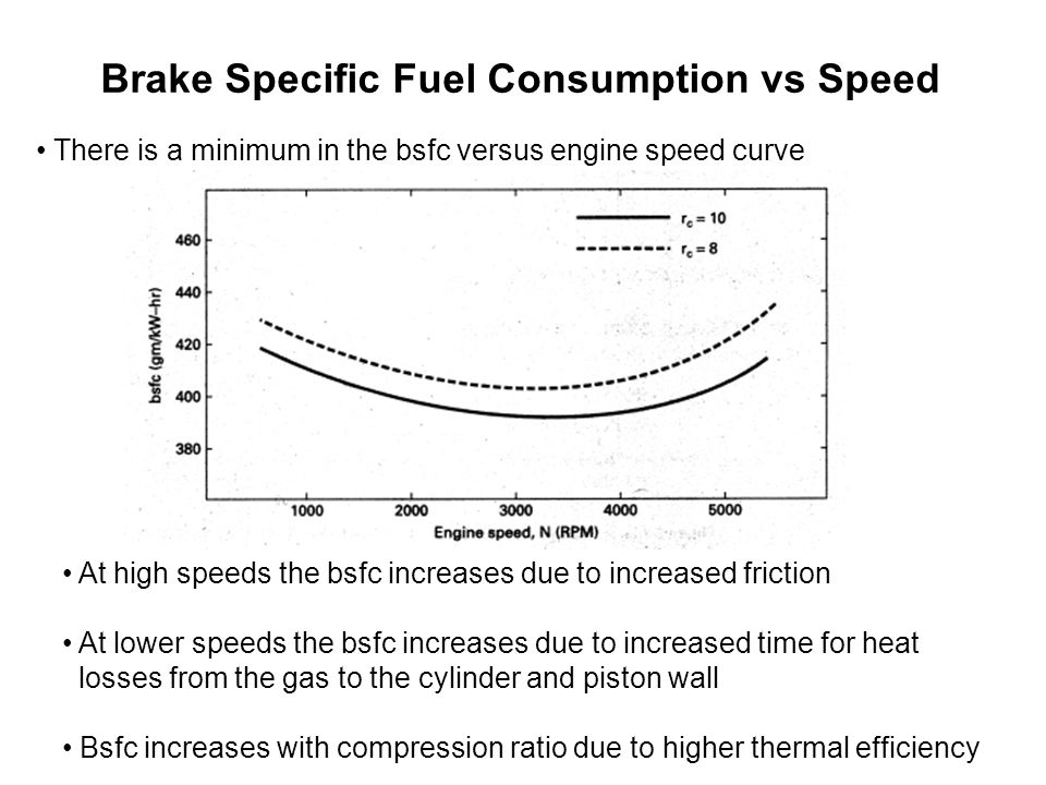 Brake Specific Fuel Consumption vs Speed