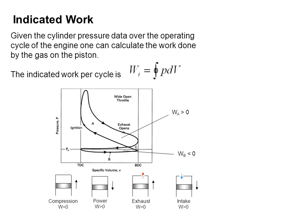 Indicated Work Given the cylinder pressure data over the operating cycle of the engine one can calculate the work done by the gas on the piston.