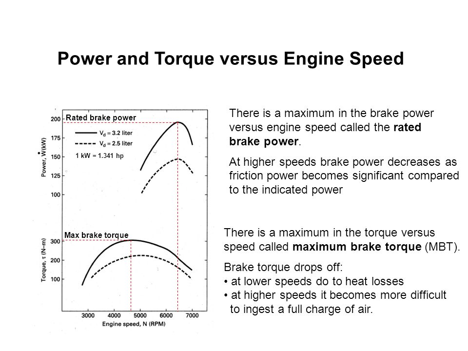 Power and Torque versus Engine Speed