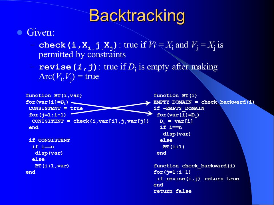 Backtracking Given: check(i,Xi,j,Xj): true if Vi = Xi and Vj = Xj is permitted by constraints.