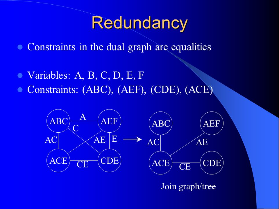 Redundancy Constraints in the dual graph are equalities