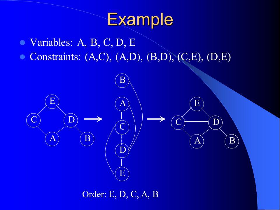 Example Variables: A, B, C, D, E