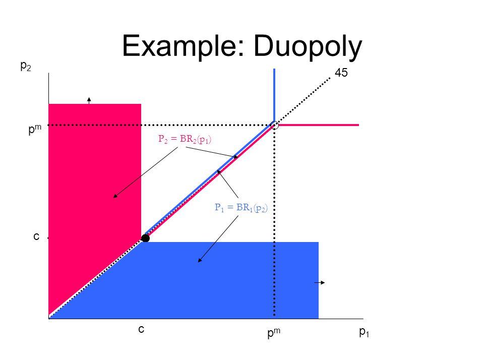 Example: Duopoly p2 45 pm P2 = BR2(p1) P1 = BR1(p2) c c pm p1