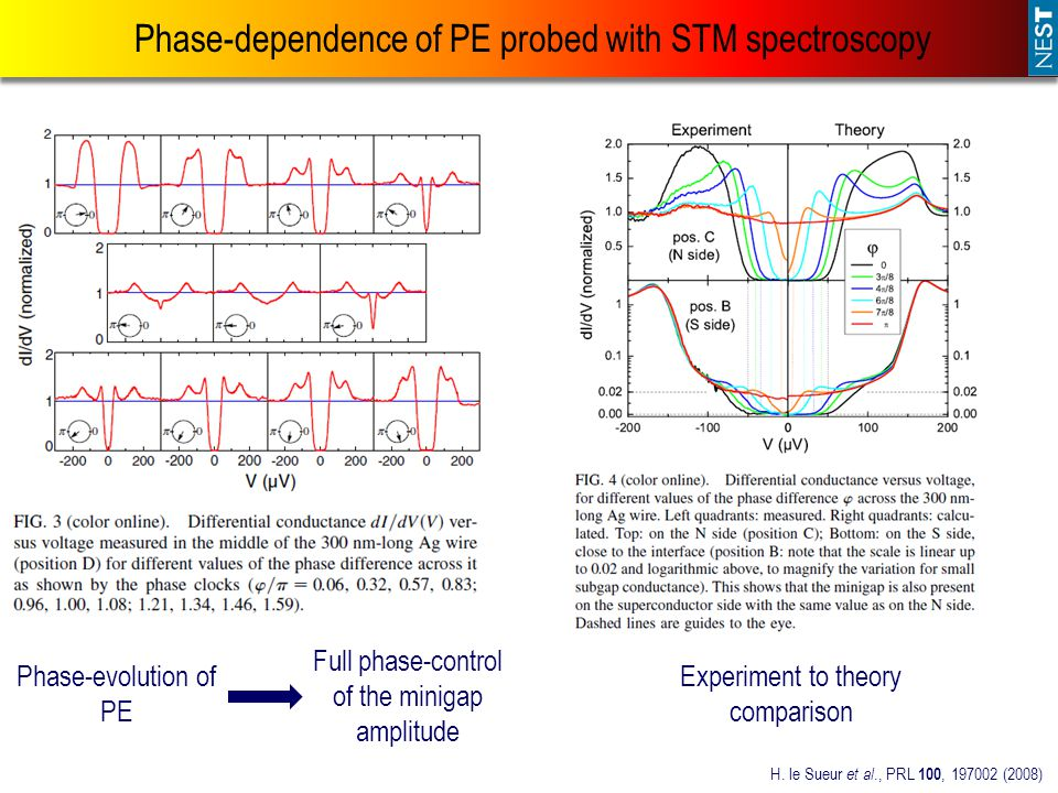 Phase-dependence of PE probed with STM spectroscopy