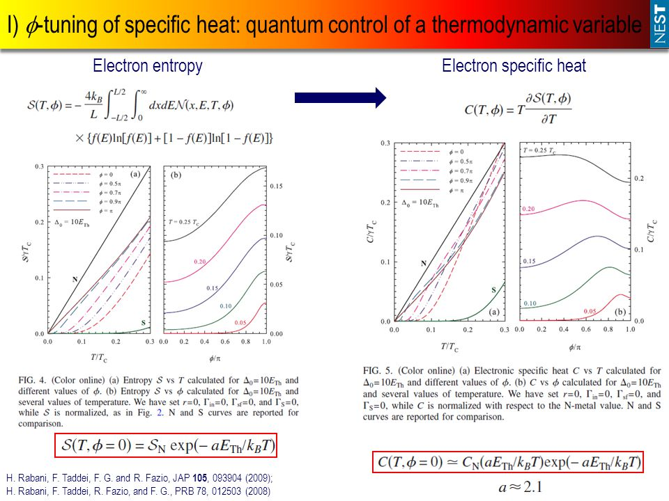 I) -tuning of specific heat: quantum control of a thermodynamic variable