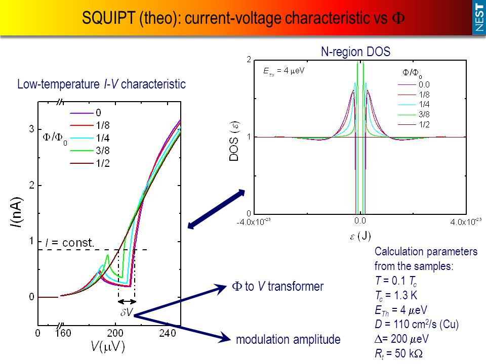 SQUIPT (theo): current-voltage characteristic vs 