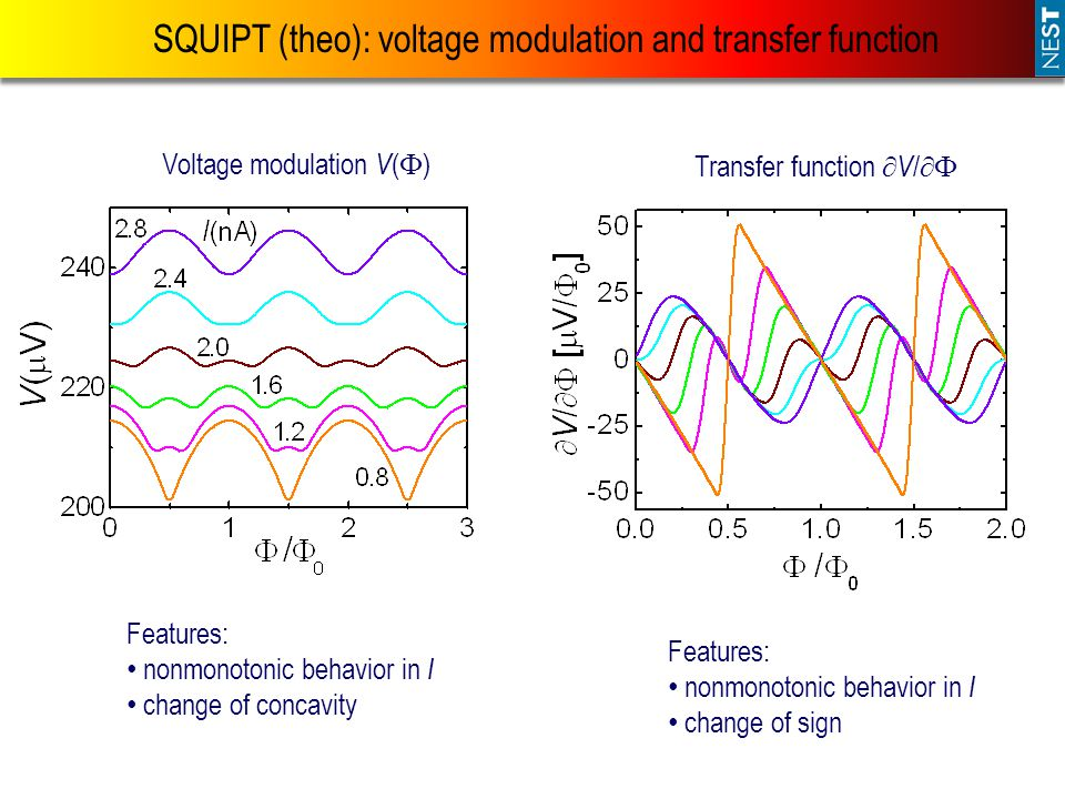 SQUIPT (theo): voltage modulation and transfer function