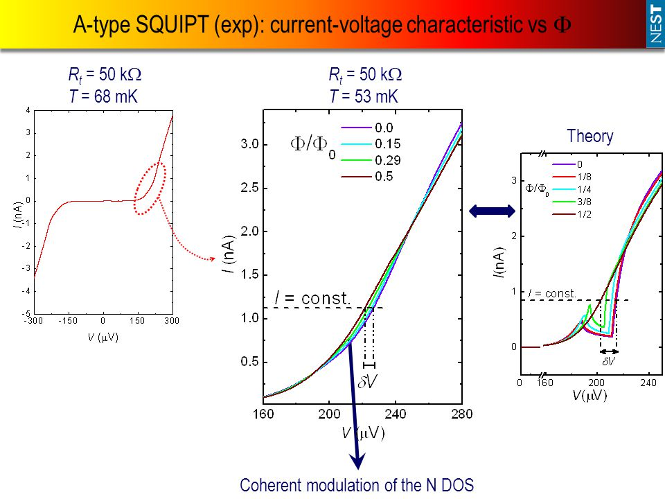 A-type SQUIPT (exp): current-voltage characteristic vs 
