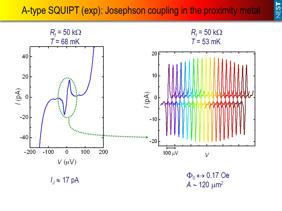 A-type SQUIPT (exp): Josephson coupling in the proximity metal