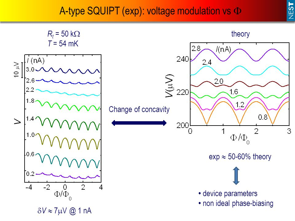 A-type SQUIPT (exp): voltage modulation vs 