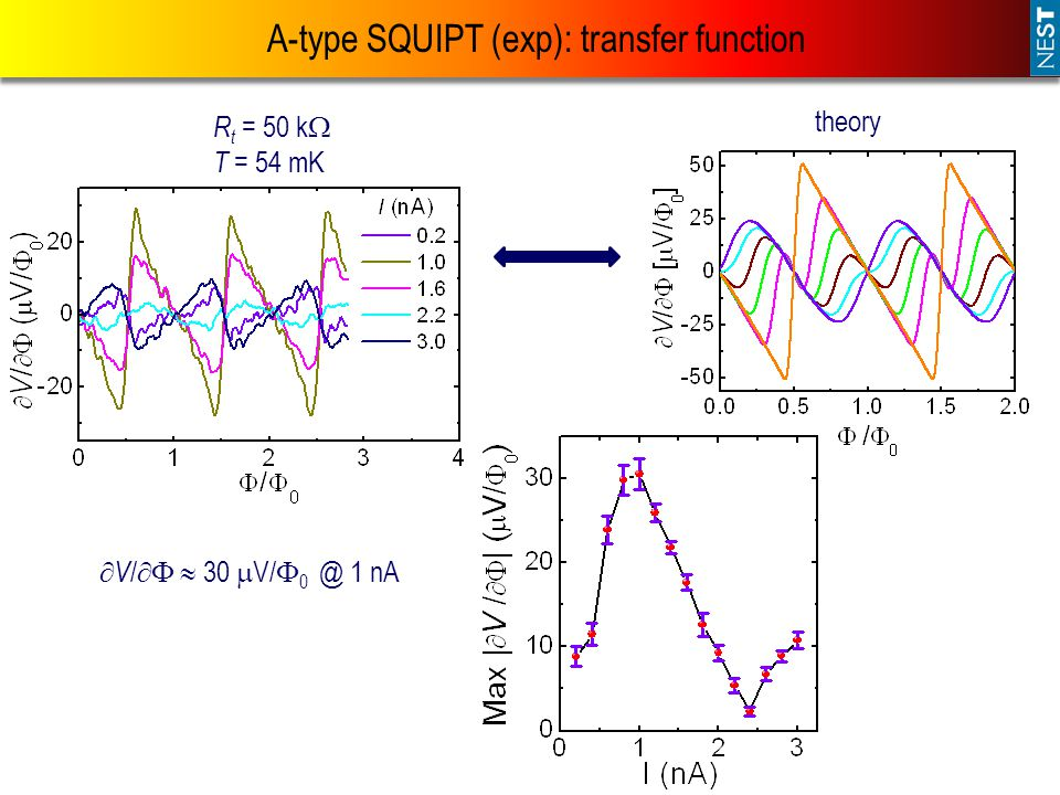 A-type SQUIPT (exp): transfer function