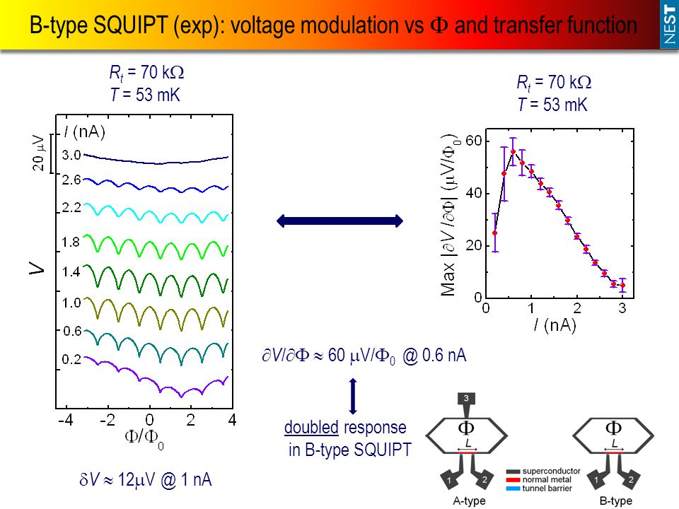 B-type SQUIPT (exp): voltage modulation vs  and transfer function