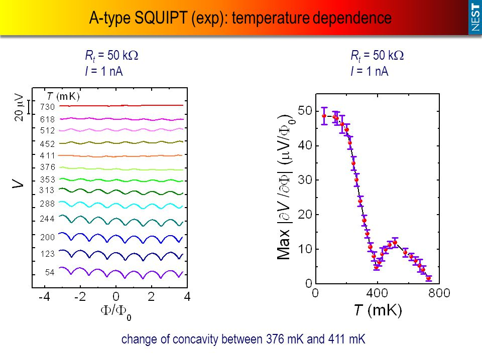A-type SQUIPT (exp): temperature dependence
