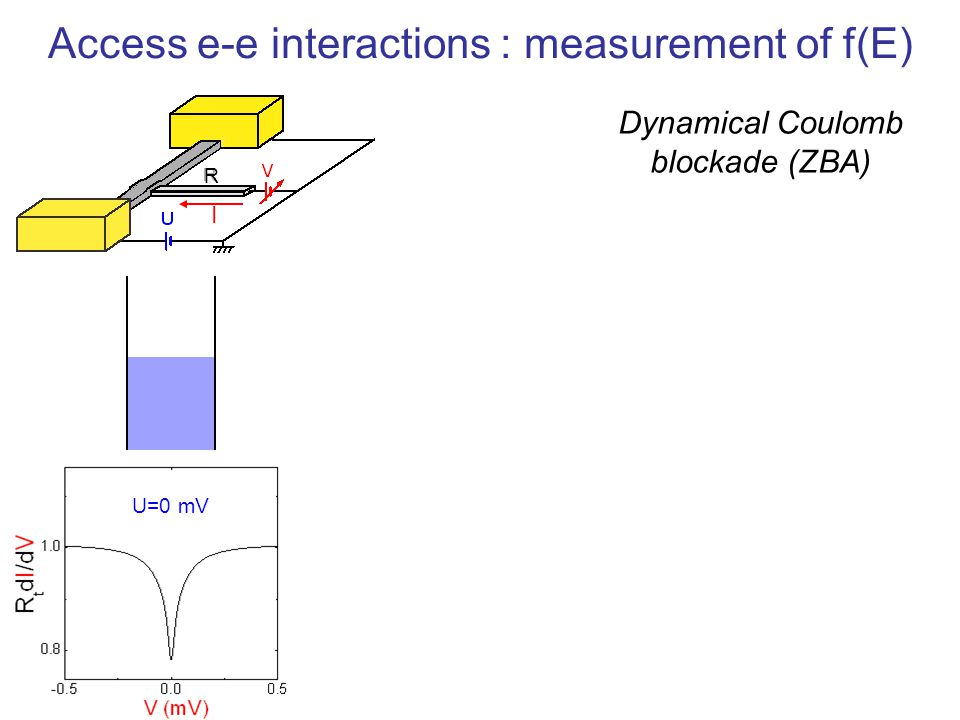 Access e-e interactions : measurement of f(E)