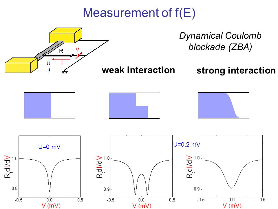 Measurement of f(E) Dynamical Coulomb blockade (ZBA) weak interaction