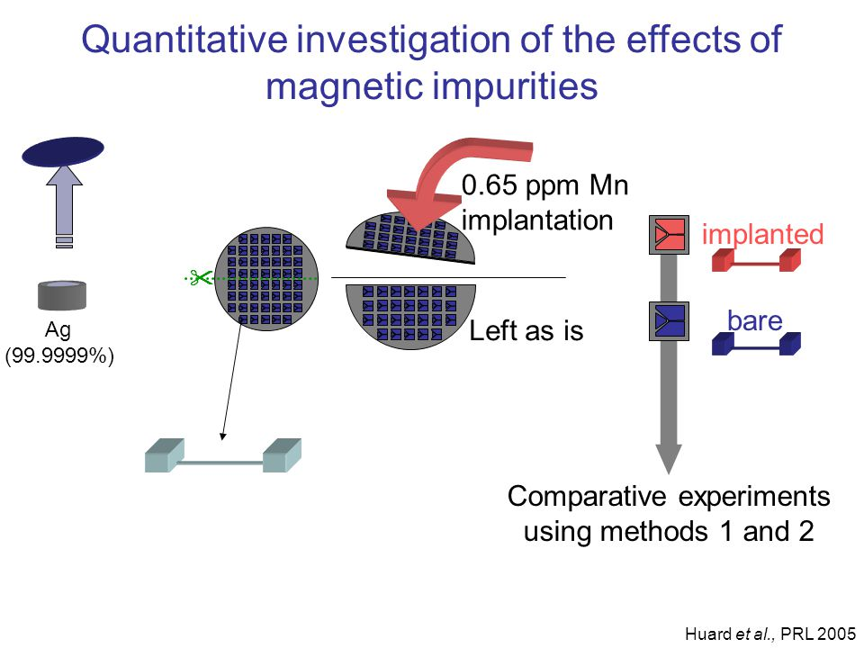 Quantitative investigation of the effects of magnetic impurities