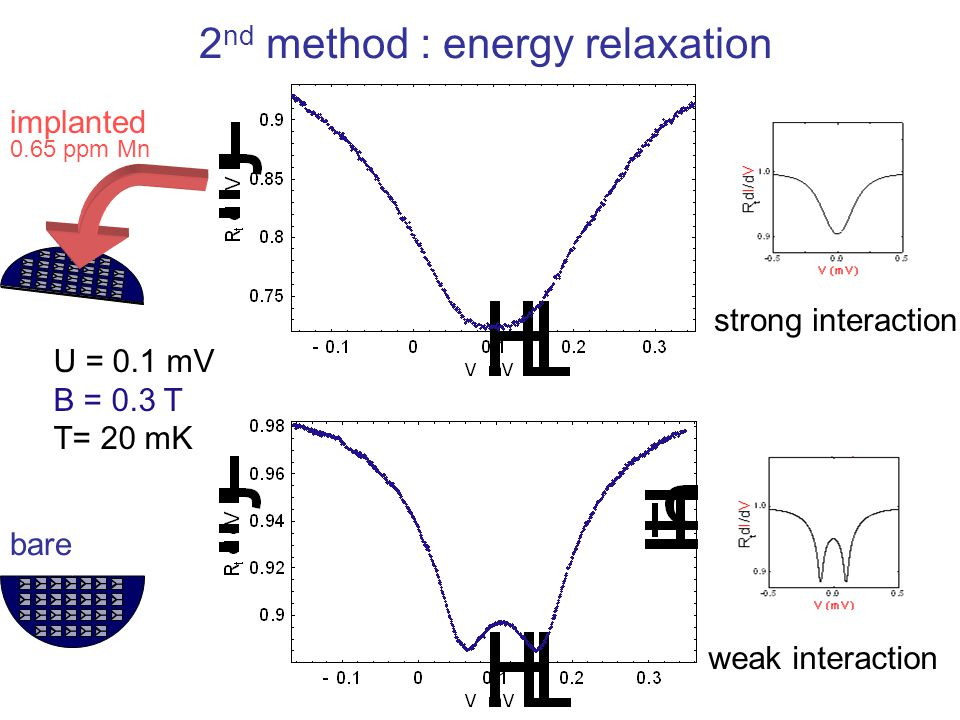 2nd method : energy relaxation