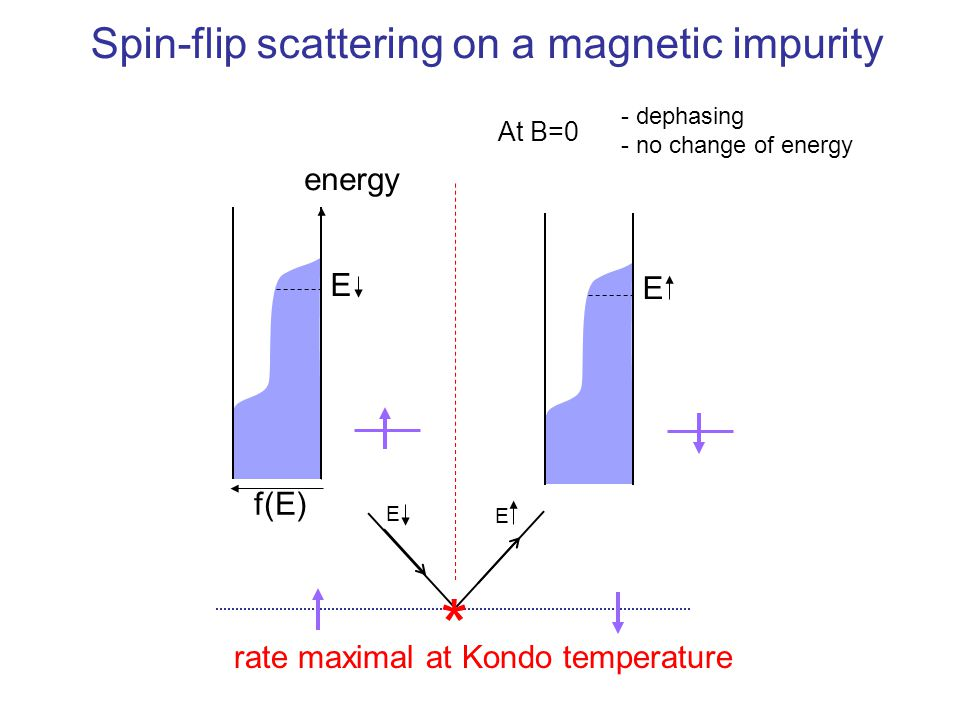 * Spin-flip scattering on a magnetic impurity energy E E f(E)