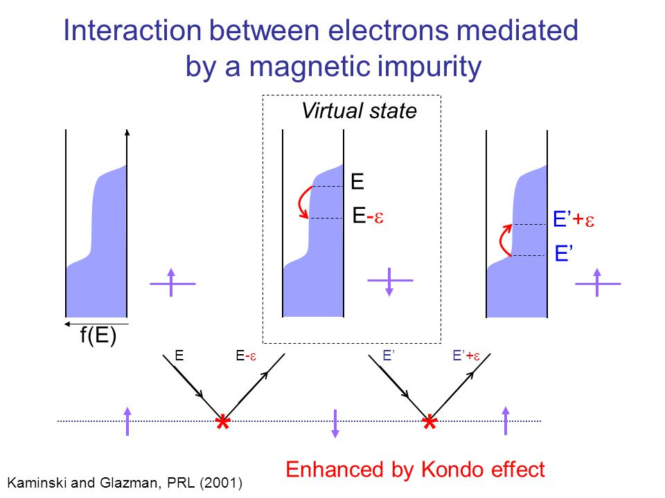 * Interaction between electrons mediated by a magnetic impurity