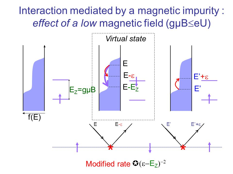 * Interaction mediated by a magnetic impurity :