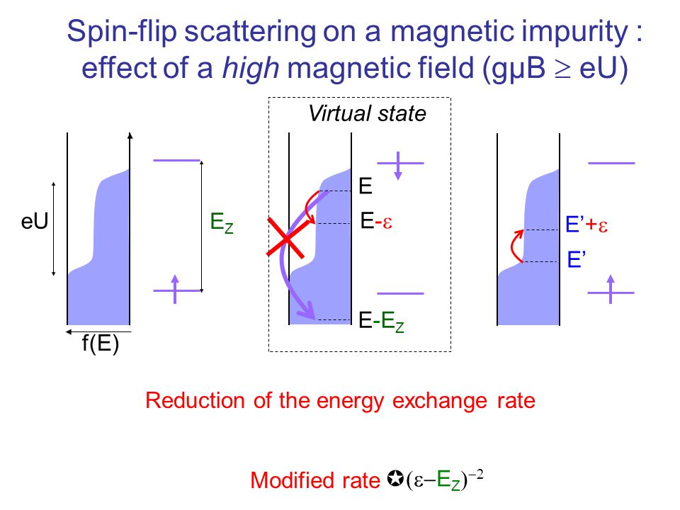 Spin-flip scattering on a magnetic impurity :