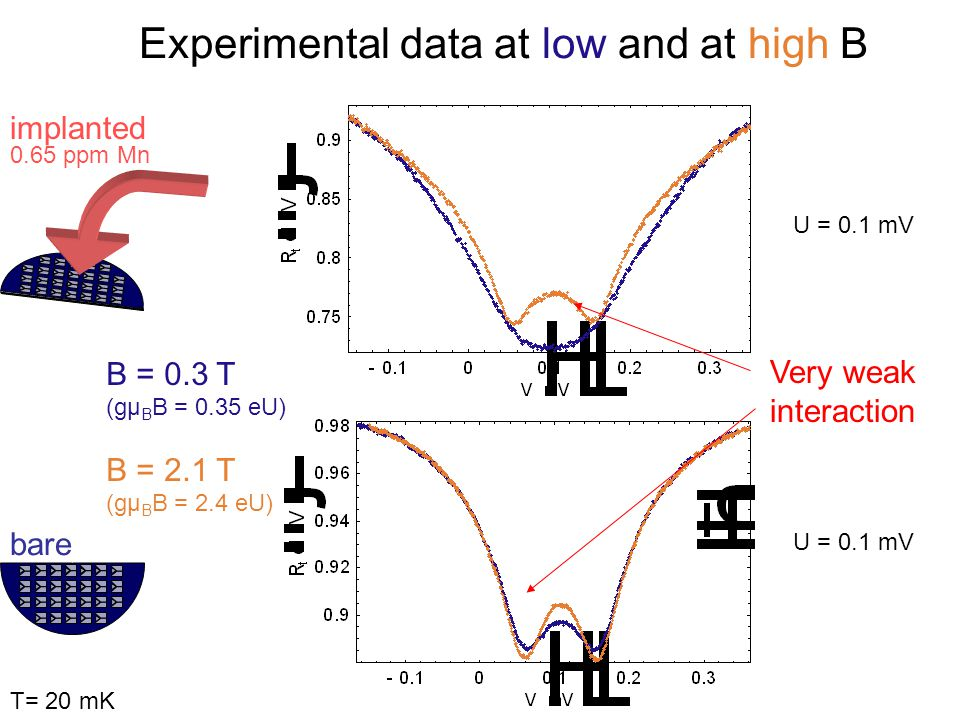 Experimental data at low and at high B