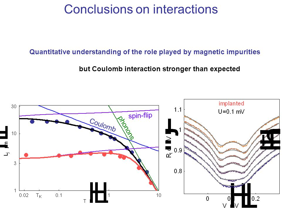 Conclusions on interactions
