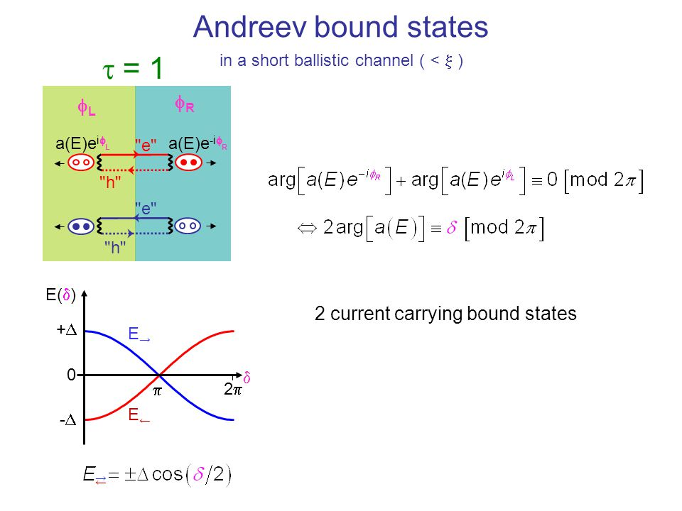 Andreev bound states t = 1 fR fL 2 current carrying bound states