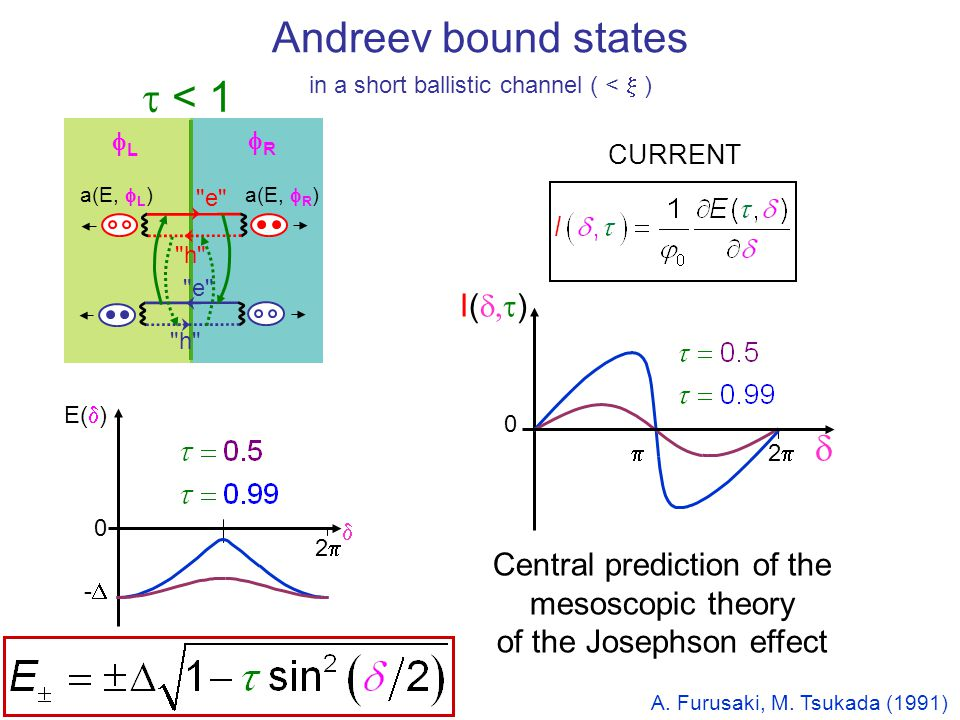 Andreev bound states t < 1 d I(d,t)